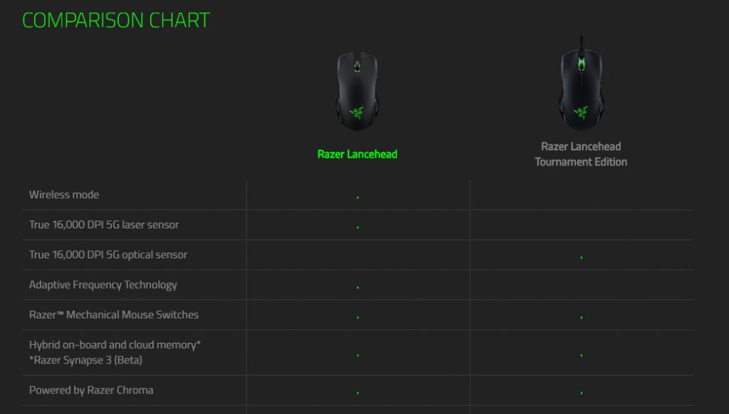 Razer Lancehead とRazer Lancehead TEの比較表