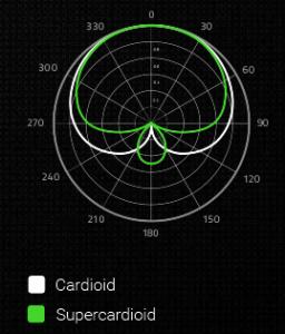 スーパーカーディオイド集音パターンイメージ(RazerのHPより)