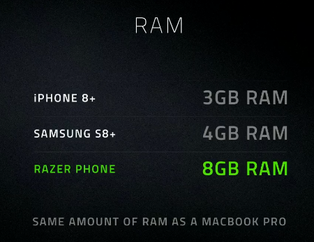 Razer Phoneのベンチマーク(RAM)Razer Keynote in Londonより
