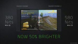 輝度は580NitでRazer Phoneより50%明るく